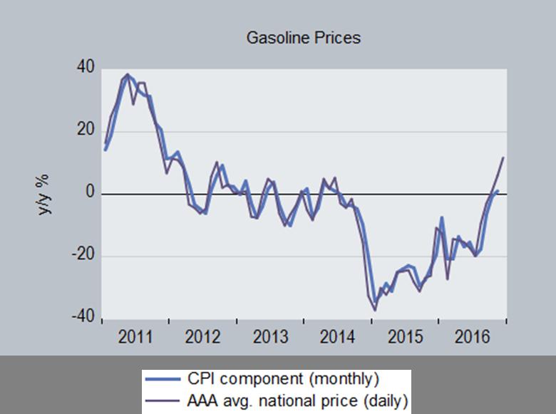 grph_gasoline.png