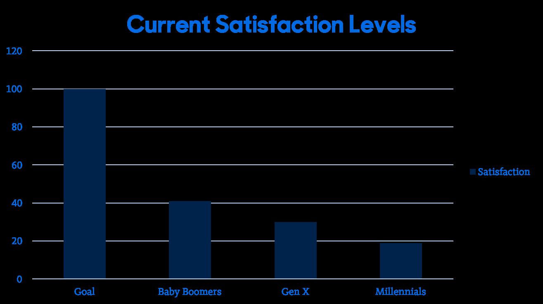 current patient satisfaction levels.png