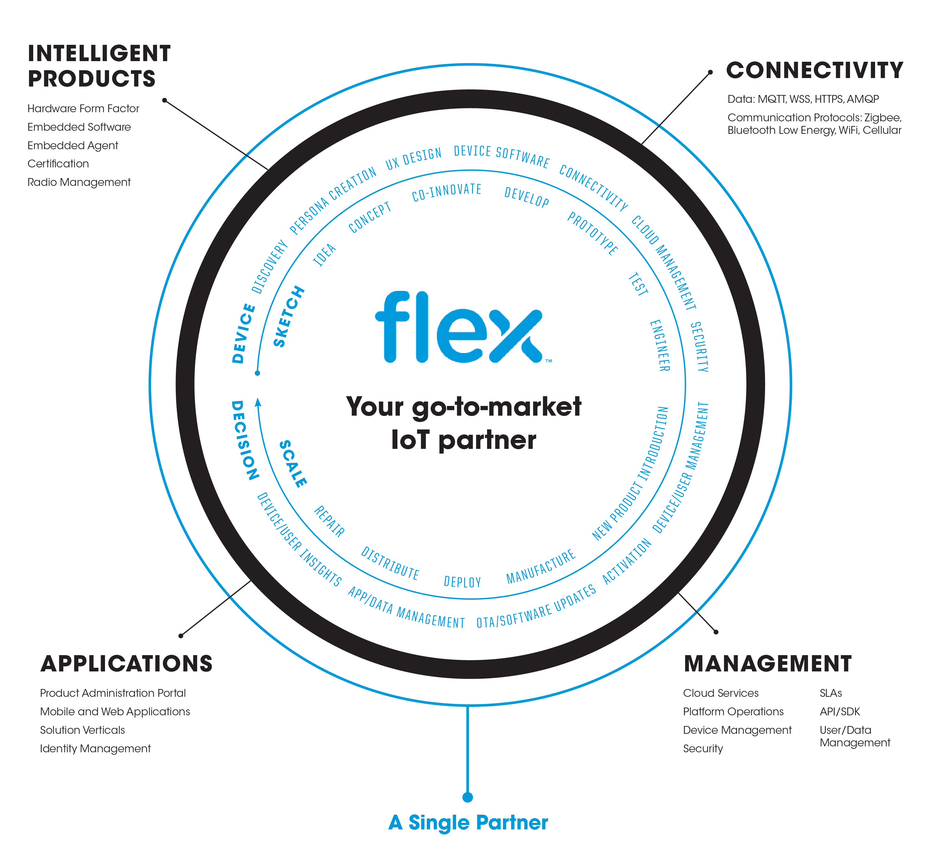 Flex go-to-market Circle