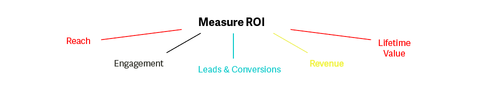 Measure ROI of Financial services content marketing