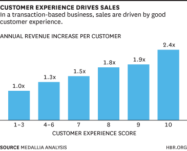 customer experience drives sales.png