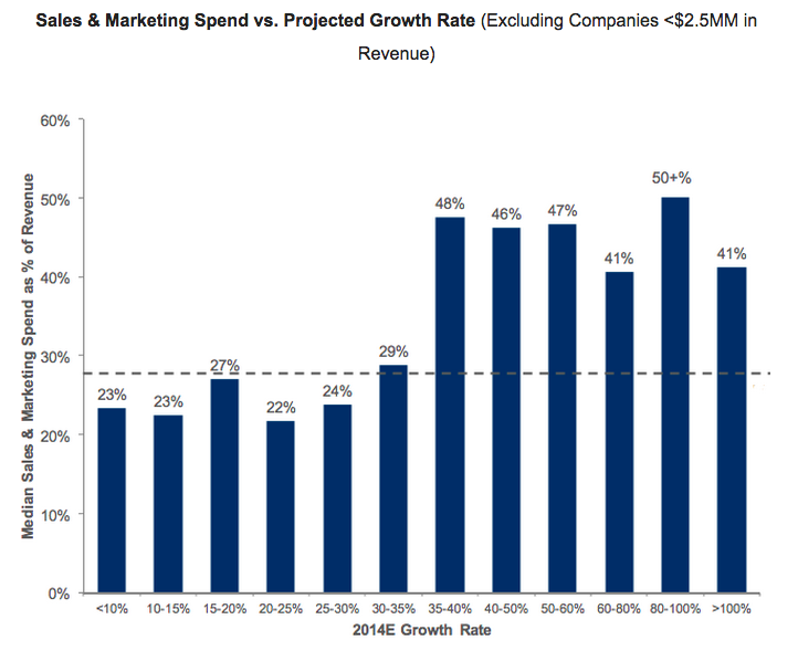 Pacific_Crest_Survey_Marketing_Sales_Spend_vs_Revenue_Growth1.png