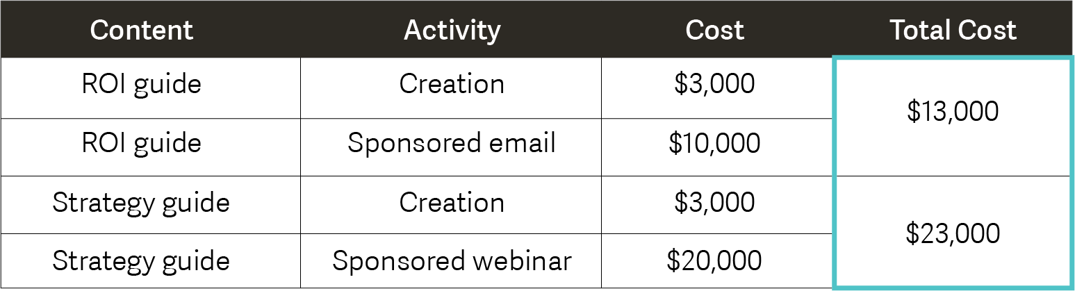 Calculating Content Marketing Cost Per Lead.png