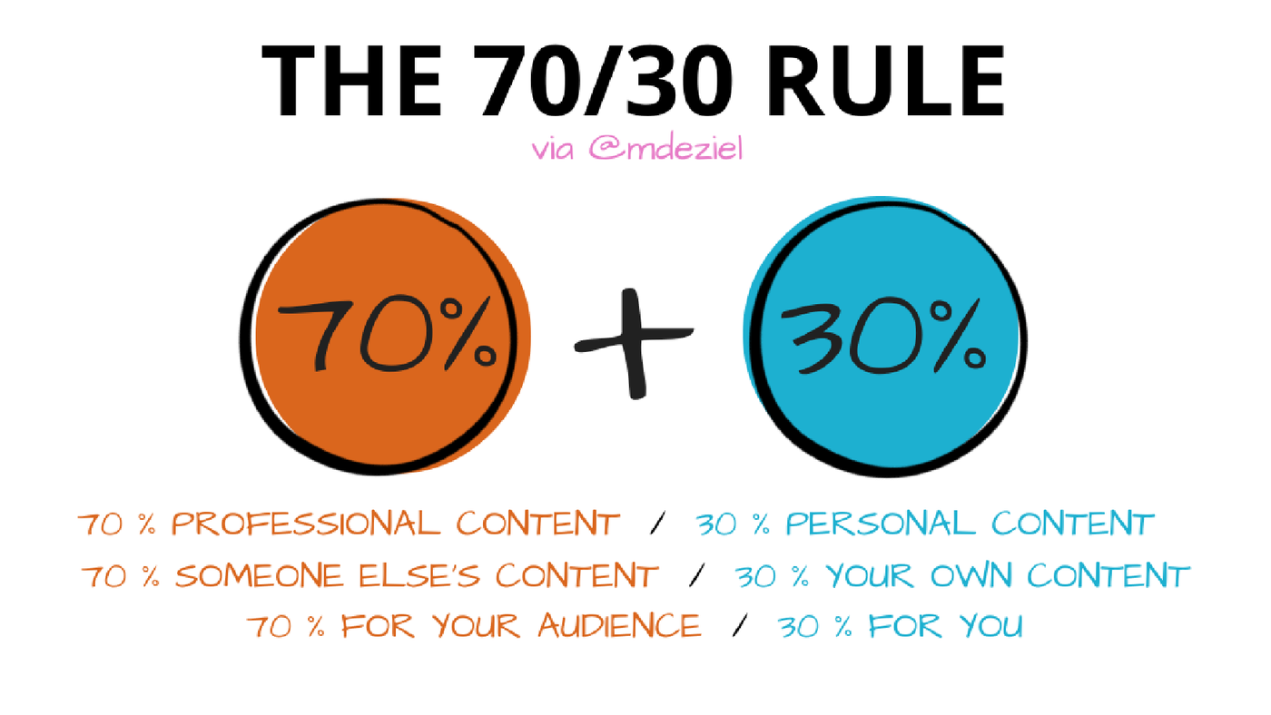 seventy-thirty-rule-for-social-media-content.png