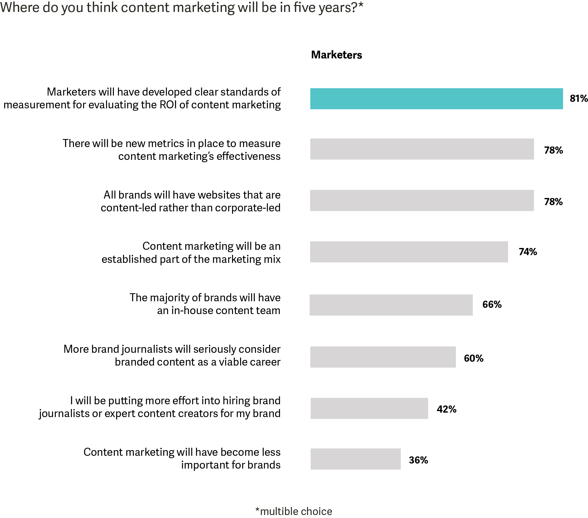 Where will content marketing be in 5 years