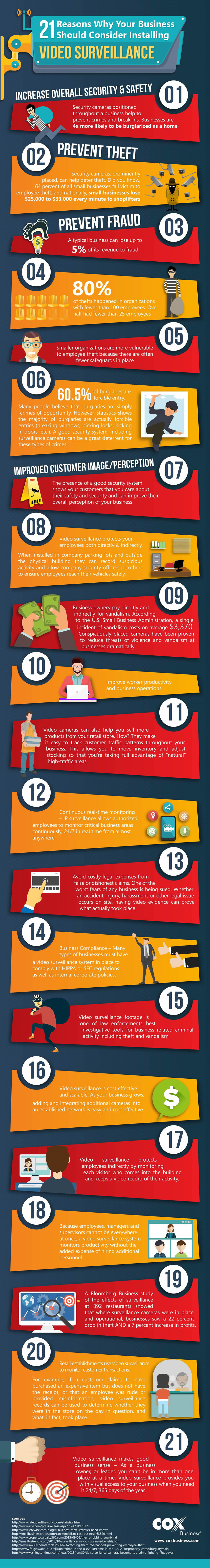 21 Reasons Why Your Business Should Consider Installing Video Surveillance Infographic - Final Version-850.jpg