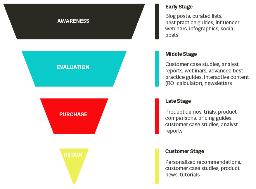 Buying cycle and content marketing types