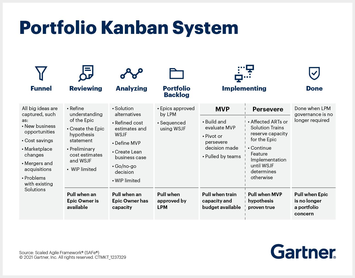 Lean Portfolio Management Kanban