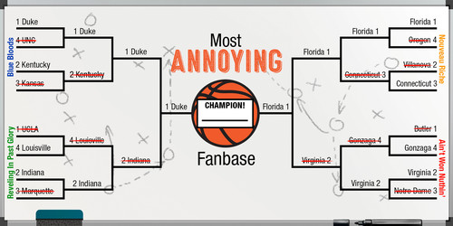 Most Annoying College Basketball Fanbase Bracket: The Chumpionship