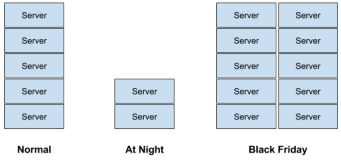 fluctuation-of-servers-100720966-large[1].jpg