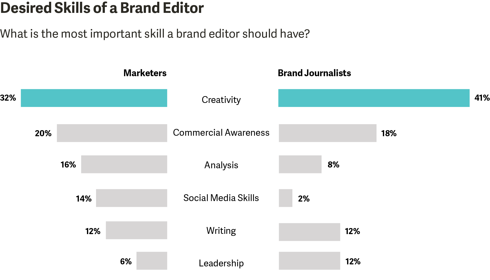 FINAL Desired Skills of a Brand Editor.png