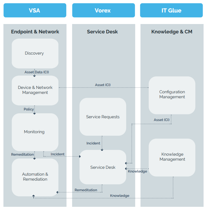 Omni IT Platform Block Diagram.PNG