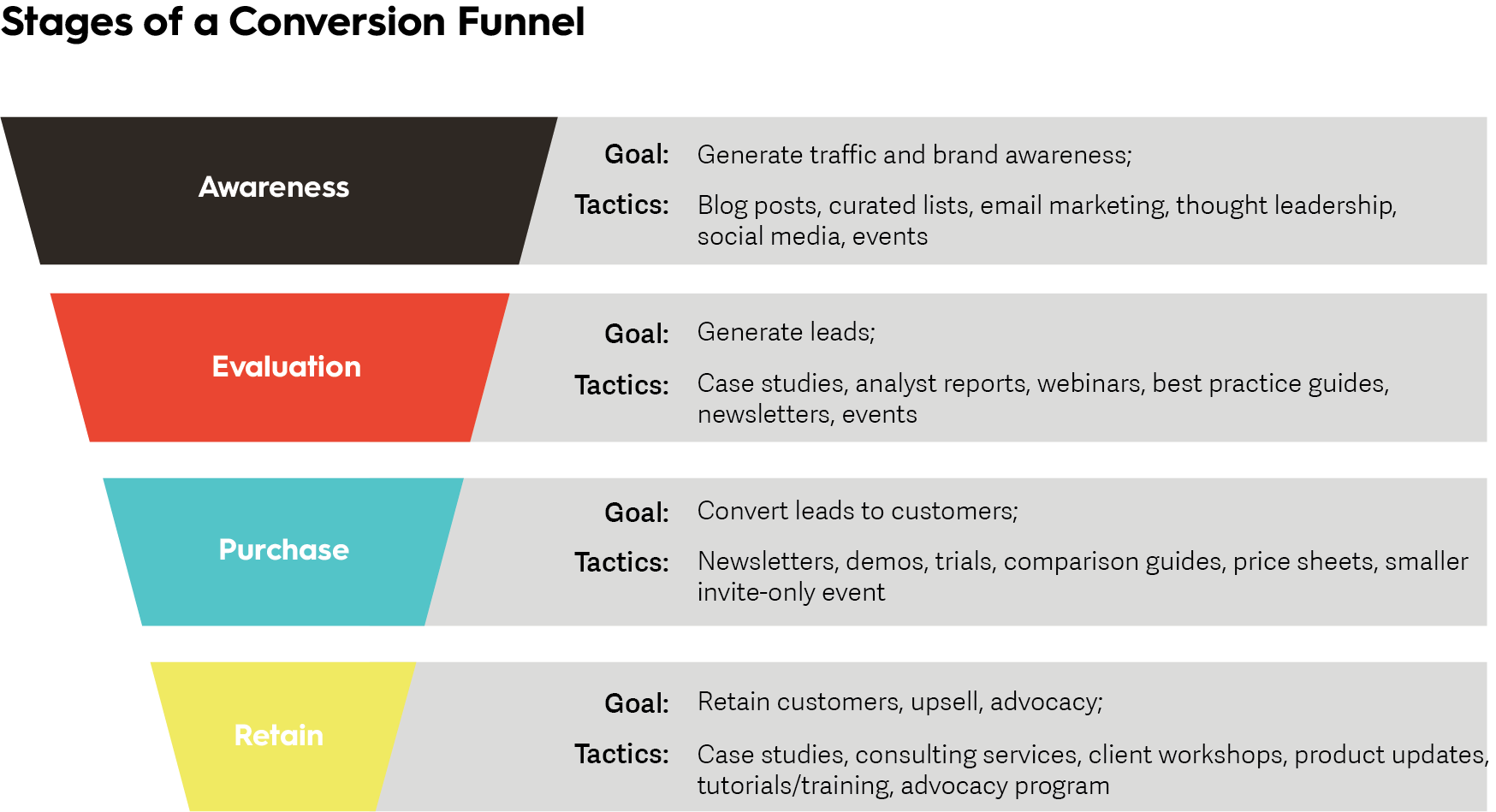 Content Marketing Conversion Funnel
