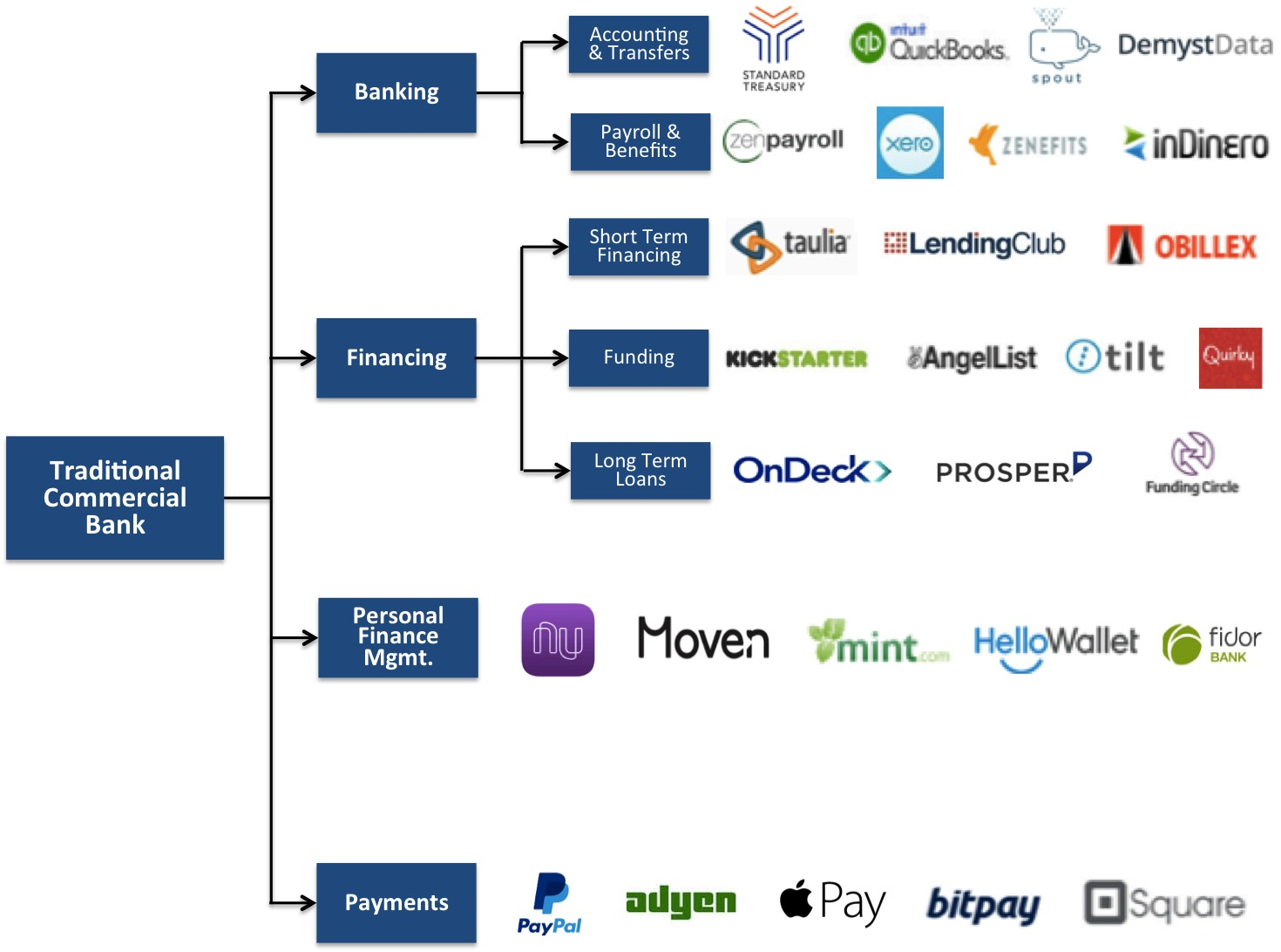 the-unbundling-of-financial-services-100712033-orig[1].jpg