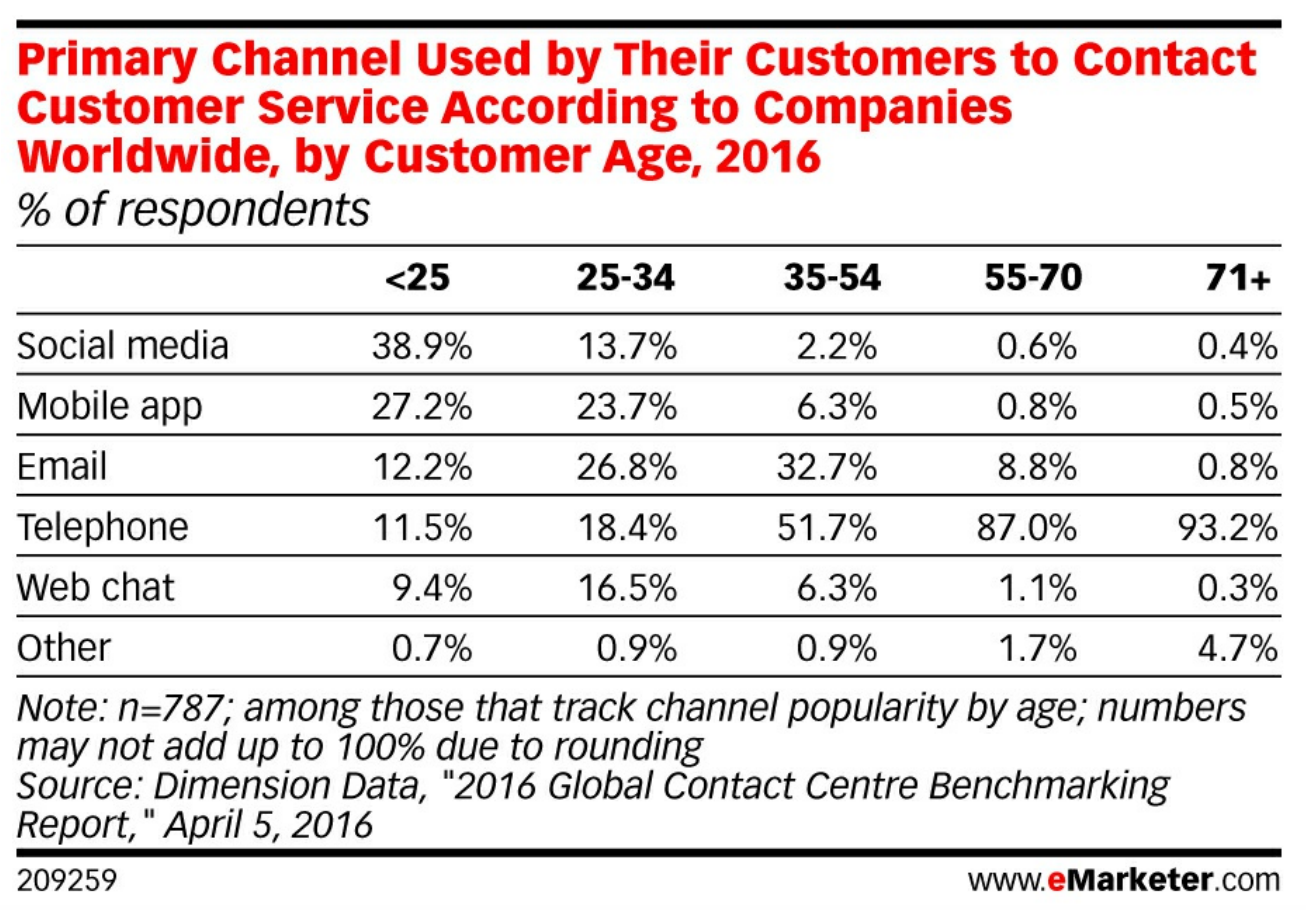 eMarketer Customer Service Channels.png