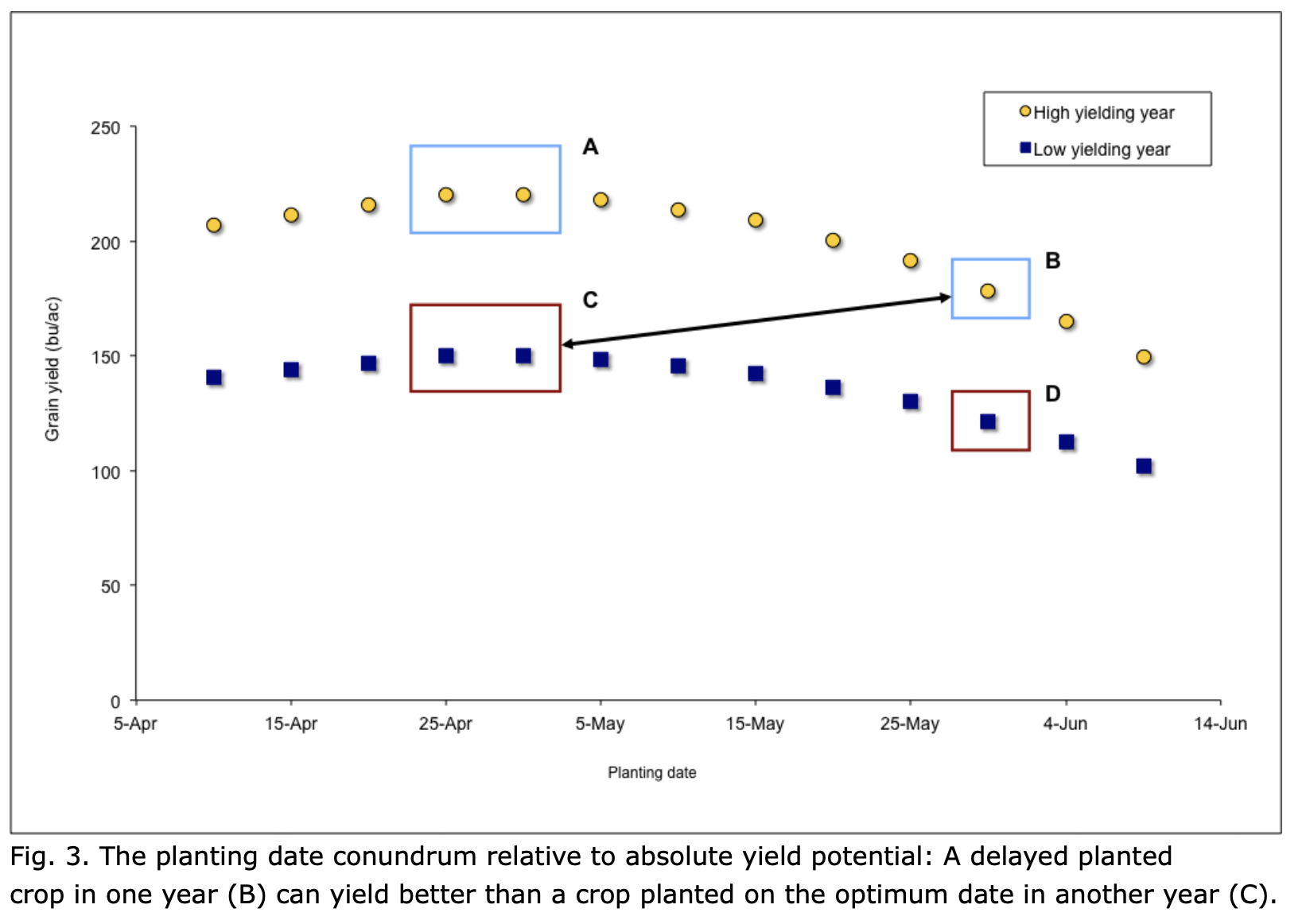 Planting date conundrum chart.png