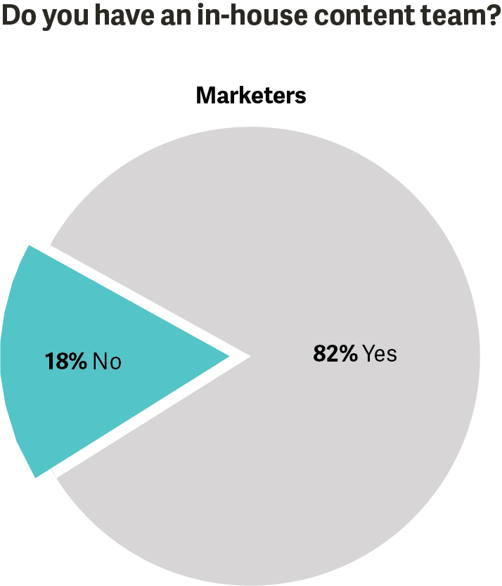 Number of marketers with an inhouse content team graphic.png