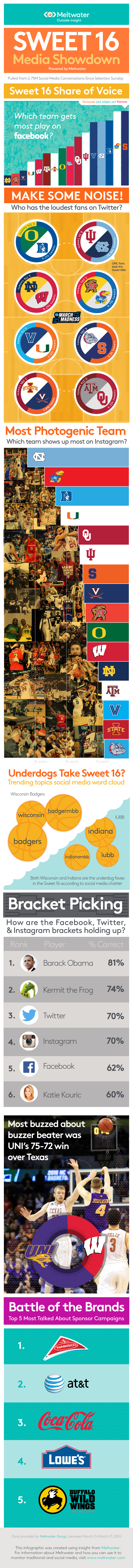 sweet-16-infographic (1).png
