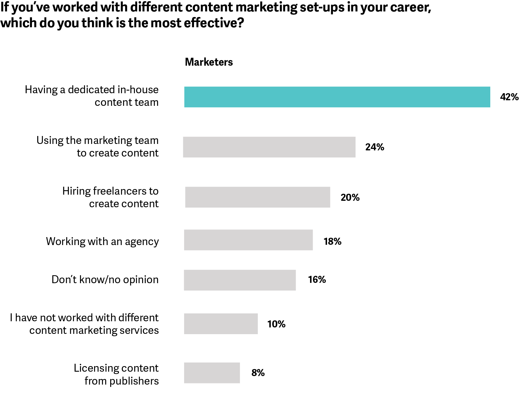Which content marketing setups do marketers believe is most effective.png
