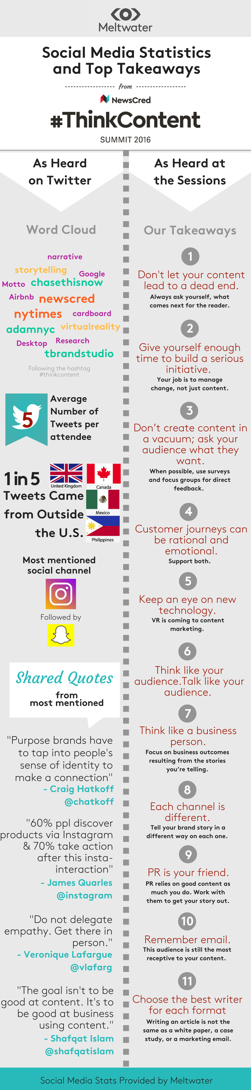 MeltwaterThinkContent Infographic .png
