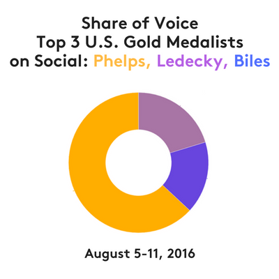Share of VoiceTop 3 U.S. Gold Medalistson Social- Phelps, Biles, Ledecky.png