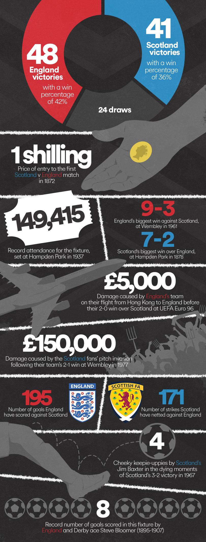 EnglandScotland_Infographic_v3.jpg