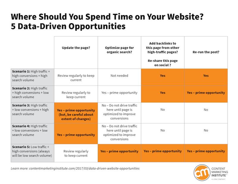 data-driven-opportunities_content marketing institute.jpg