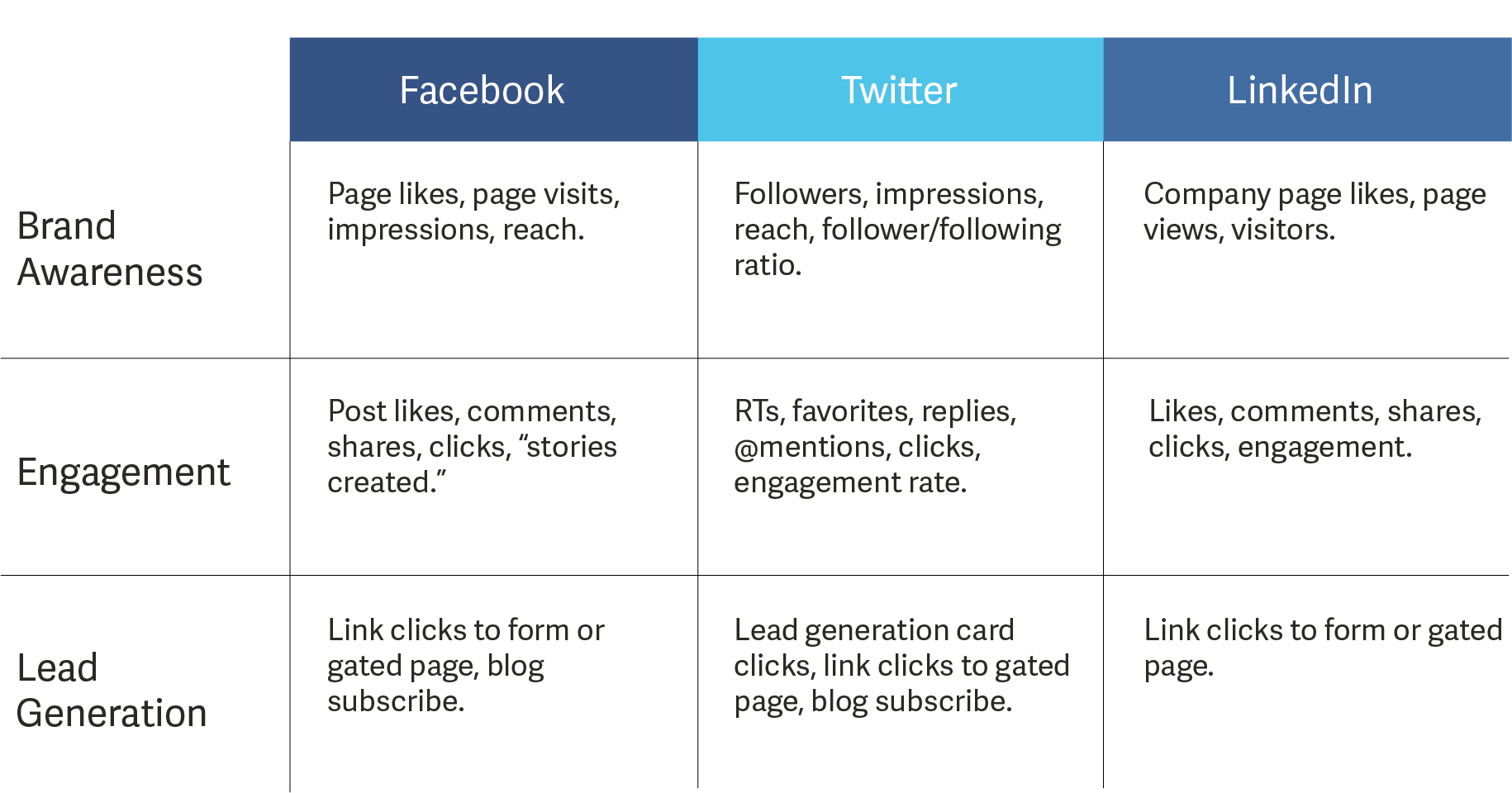 Social Media KPI Overview