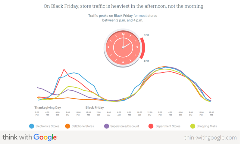 Get out early or later in the day to avoid the crowds. Source: thinkwithgoogle.com